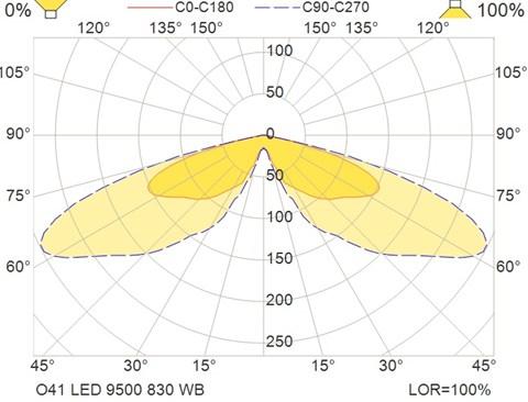 O41 LED 9500 830 WB
