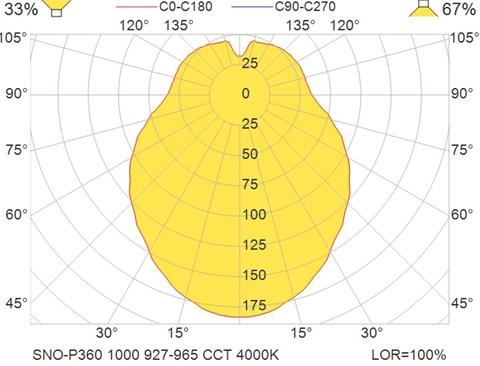 SNO-P360 1000 927-965 CCT 4000K