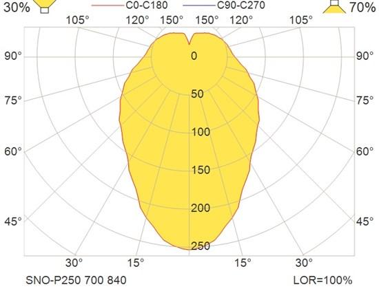 SNO-P250 700 840