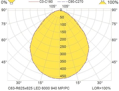 C63-R625x625 LED 6000 940 MP-PC