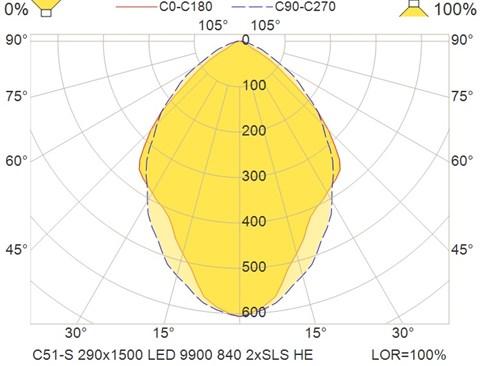 C51-S 290x1500 LED 9900 840 2xSLS HE