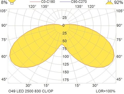 O49 LED 2500 830 CL-OP