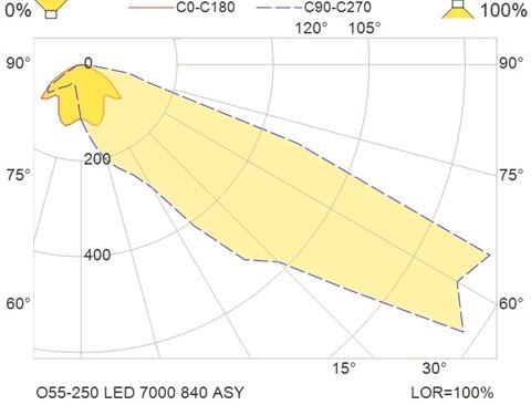 O55-250 LED 7000 840 ASY