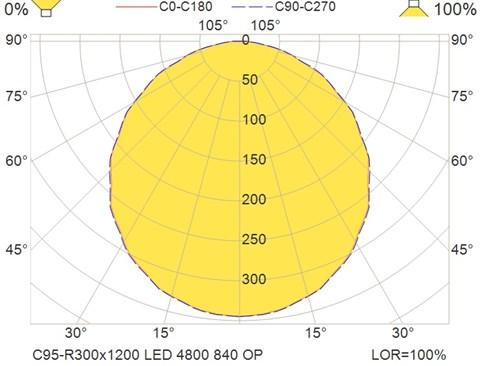 C95-R300x1200 LED 4800 840 OP