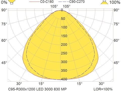 C95-R300x1200 LED 3000 830 MP
