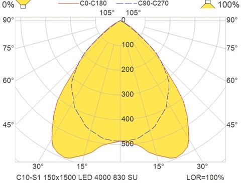 C10-S1 150x1500 LED 4000 830 SU