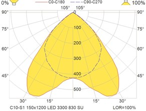 C10-S1 150x1200 LED 3300 830 SU