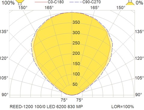 REED-1200 100-0 LED 6200 830 MP