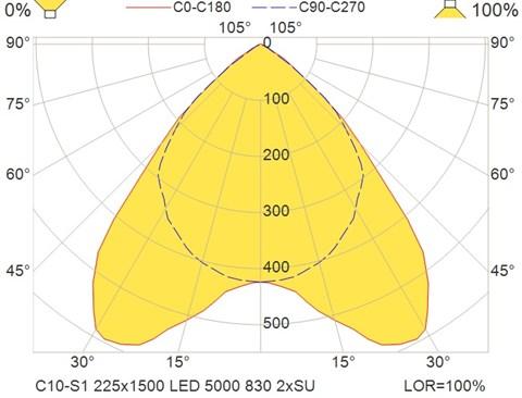 C10-S1 225x1500 LED 5000 830 2xSU