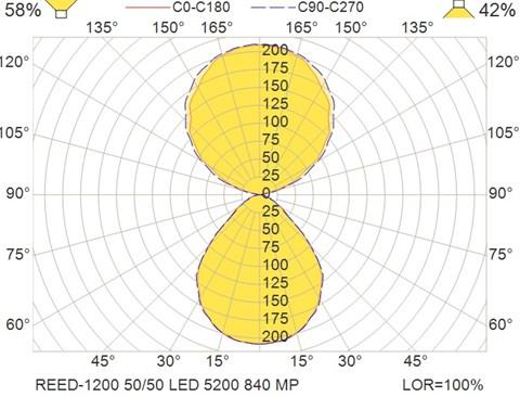 REED-1200 50-50 LED 5200 840 MP