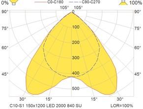C10-S1 150x1200 LED 2000 840 SU