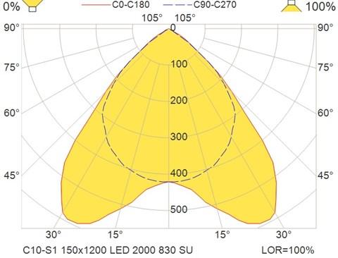 C10-S1 150x1200 LED 2000 830 SU