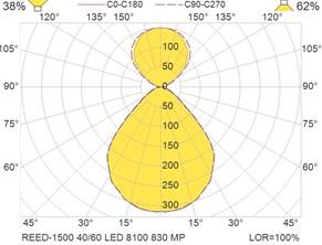REED-1500 40-60 LED 8100 830 MP