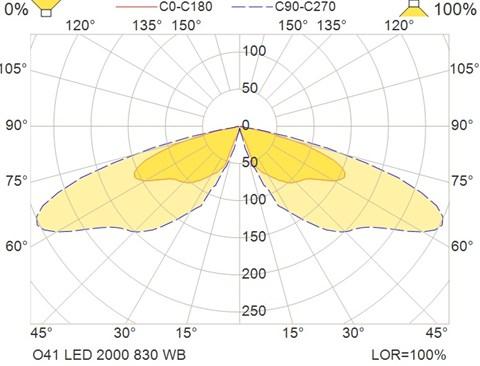 O41 LED 2000 830 WB