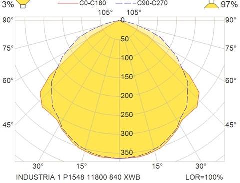 INDUSTRIA 1 P1548 11800 840 XWB