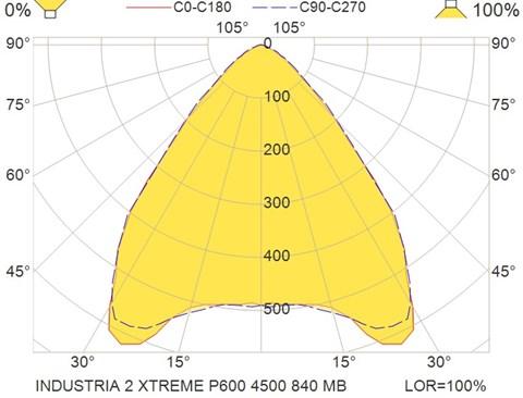 INDUSTRIA 2 XTREME P600 4500 840 MB