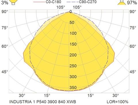 INDUSTRIA 1 P540 3900 840 XWB