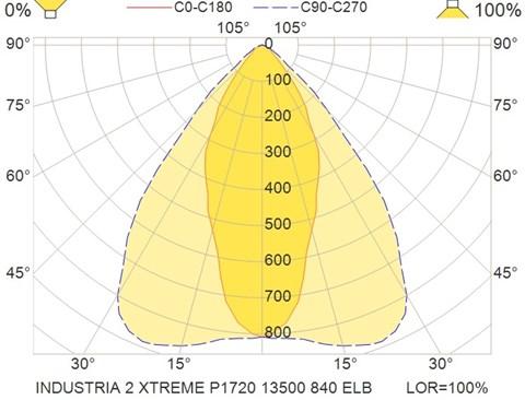 INDUSTRIA 2 XTREME P1720 13500 840 ELB