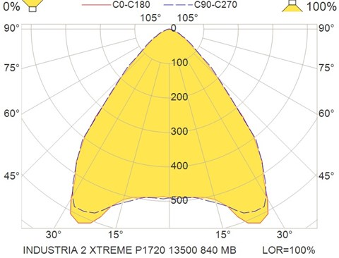 INDUSTRIA 2 XTREME P1720 13500 840 MB
