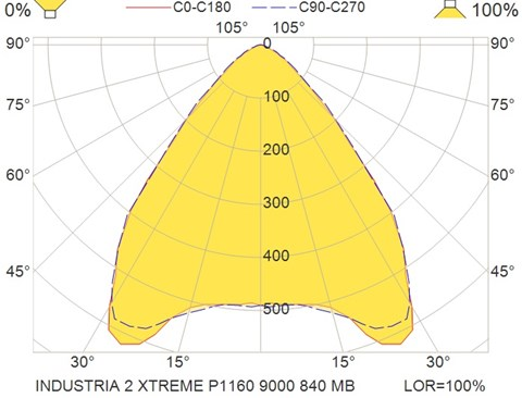 INDUSTRIA 2 XTREME P1160 9000 840 MB