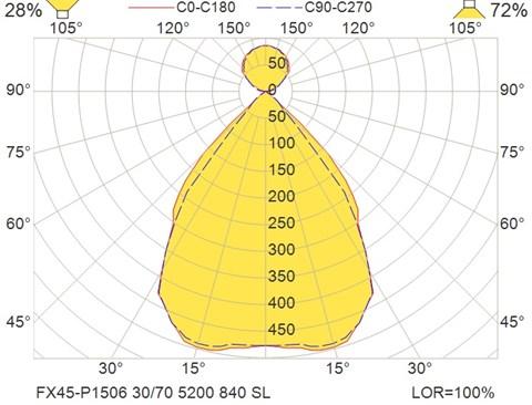FX45-P1506 30-70 5200 840 SL