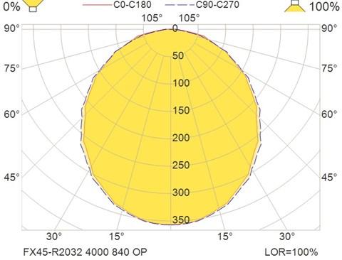 FX45-R2032 4000 840 OP