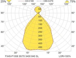 FX45-P1006 30-70 3400 840 SL