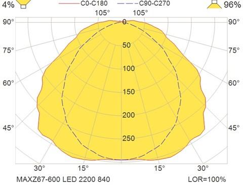 MAXZ67-600 LED 2200 840
