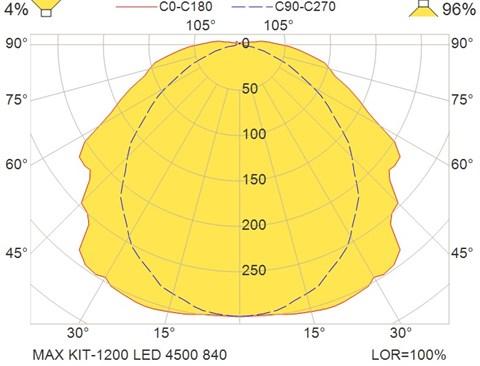 MAX KIT-1200 LED 4500 840