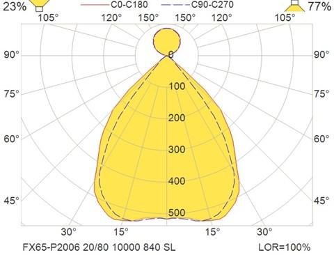 FX65-P2006 20-80 10000 840 SL
