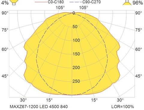 MAXZ67-1200 LED 4500 840