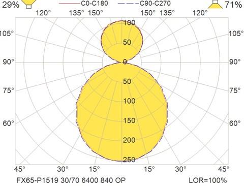 FX65-P1519 30-70 6400 840 OP
