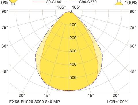 FX65-R1026 3000 840 MP