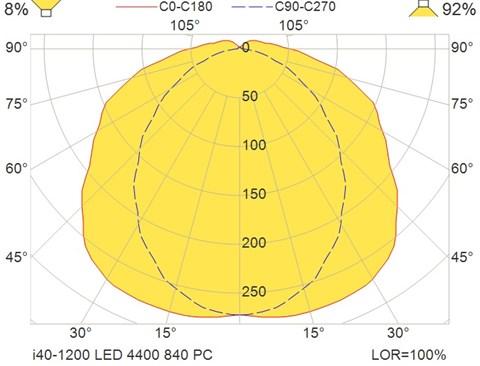 i40-1200 LED 4400 840 PC