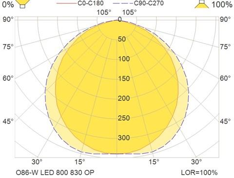 O86-W LED 800 830 OP