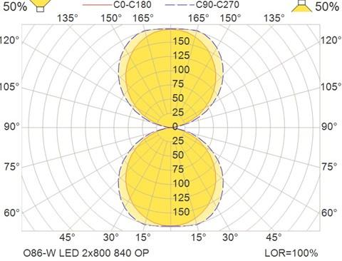 O86-W LED 2x800 840 OP