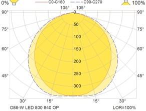 O86-W LED 800 840 OP