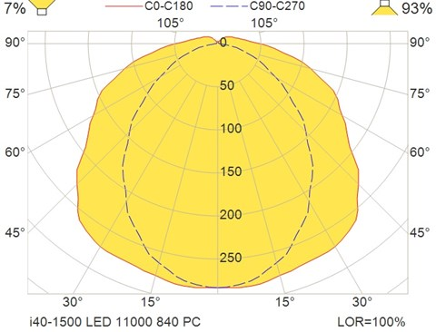 i40-1500 LED 11000 840 PC
