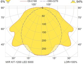 MIR KIT-1200 LED 5000