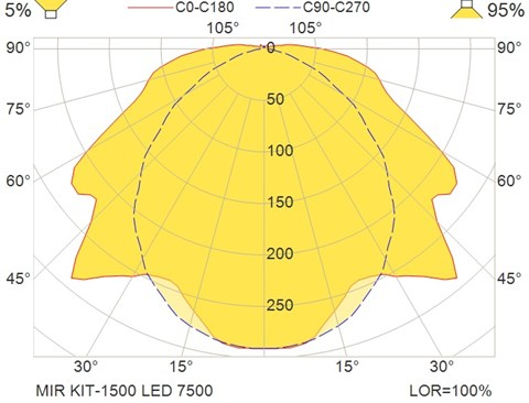 MIR KIT-1500 LED 7500