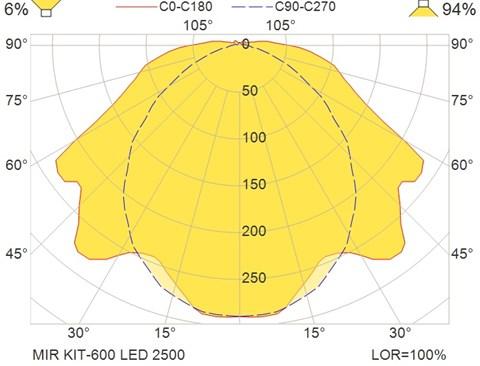 MIR KIT-600 LED 2500