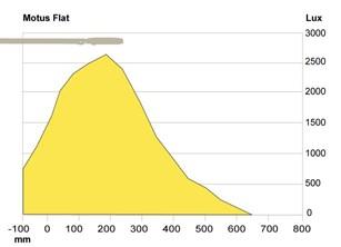 Illuminance plot Motus flat
