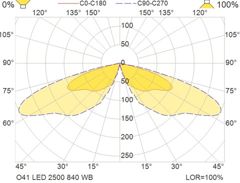 O41 LED 2500 840 WB