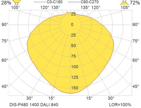 DIS-P480 1400 DALI 840