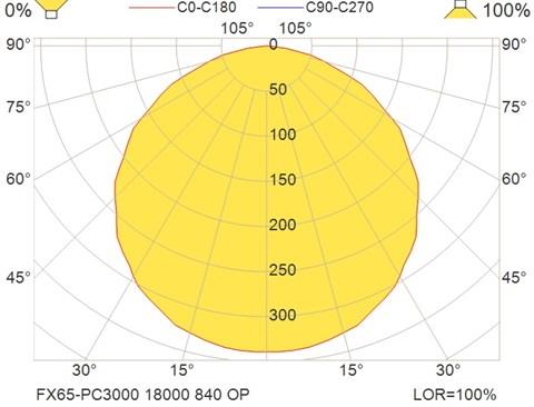 FX65-PC3000 18000 840 OP