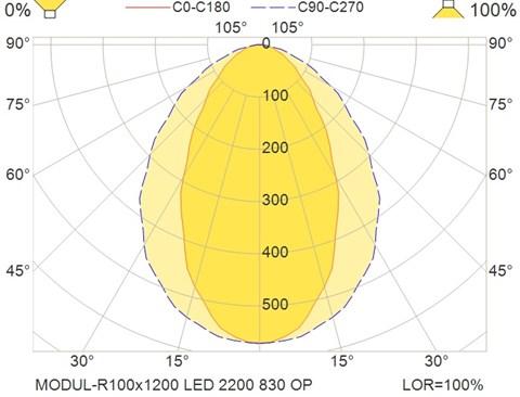 MODUL-R100x1200 LED 2200 830 OP