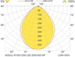 MODUL-R100x1200 LED 2000 830 MP