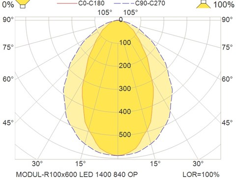 MODUL-R100x600 LED 1400 840 OP