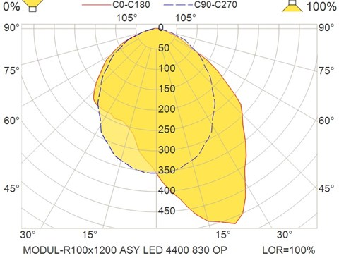 MODUL-R100x1200 ASY LED 4400 830 OP