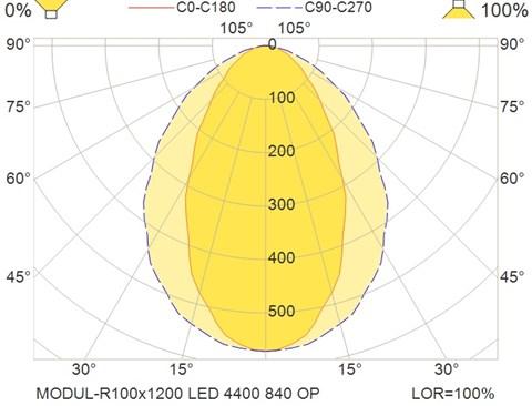 MODUL-R100x1200 LED 4400 840 OP